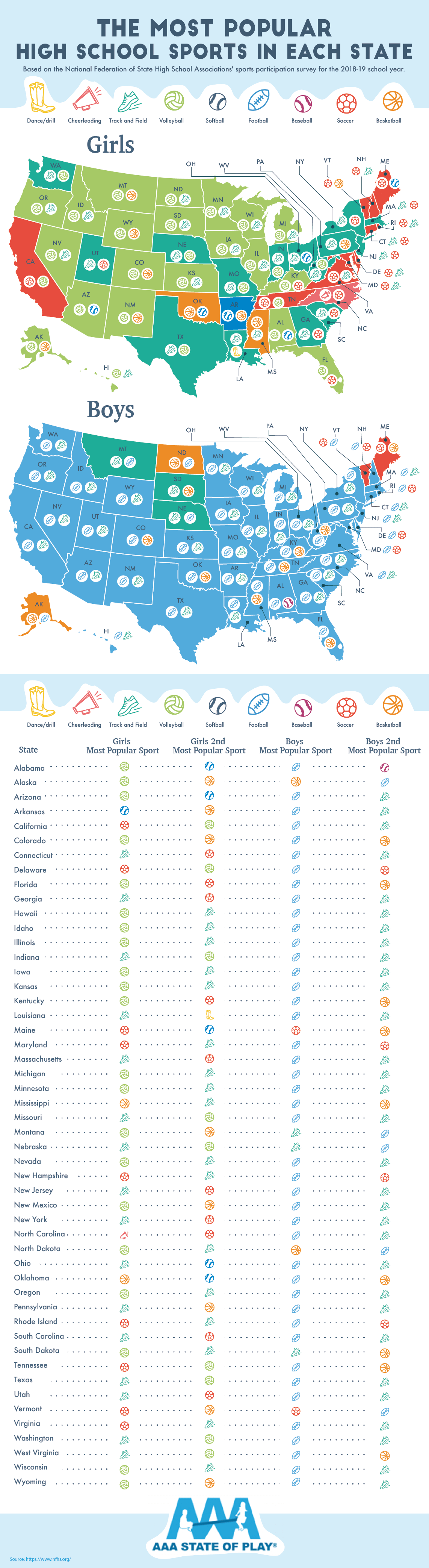 The Most Popular High School Sports in Each State - AAAStateofPlay.com - Infographic