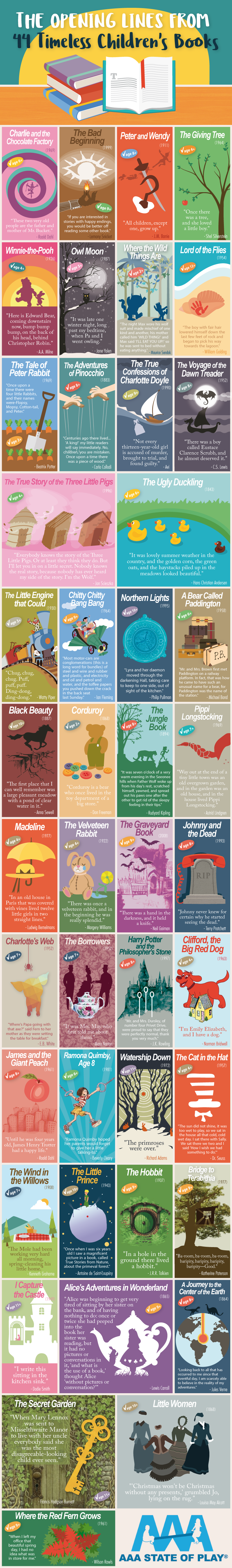 The Opening Lines from 44 Timeless Children's Books - AAAStateofPlay.com - Infographic