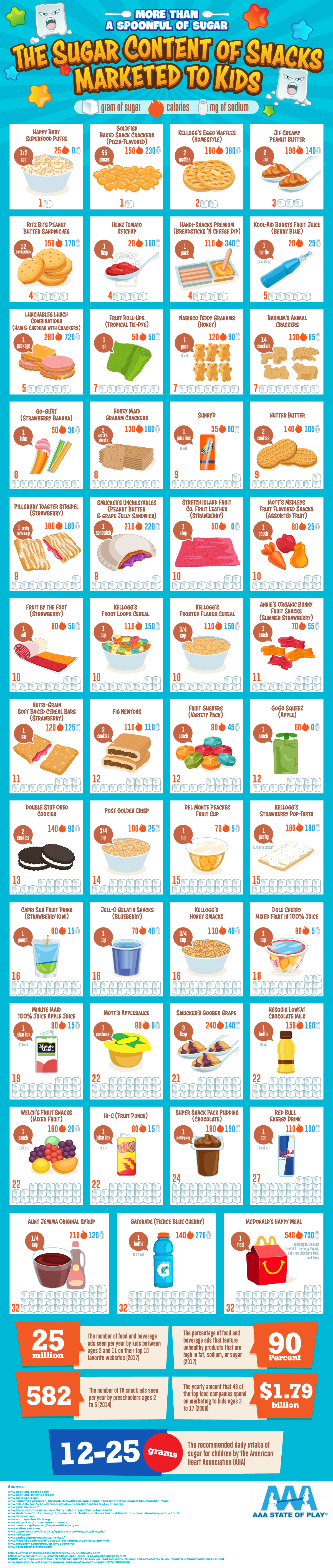 The Sugar Content of Snacks Marketed to Kids - AAAStateofPlay.com - Infographic